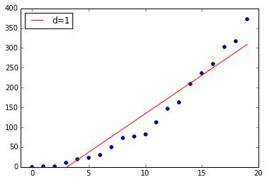 curve_fit_d1