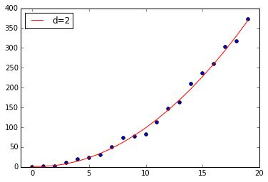 curve_fit_d2