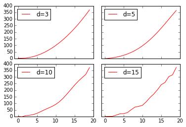 curve_fit_d3_5_10_15