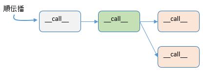 call2call