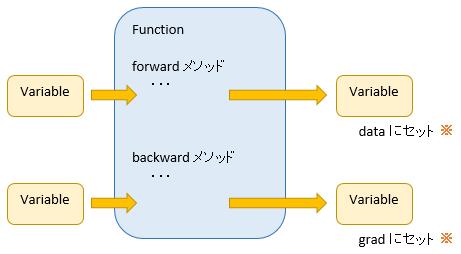 function_var
