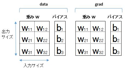 linear_w_b