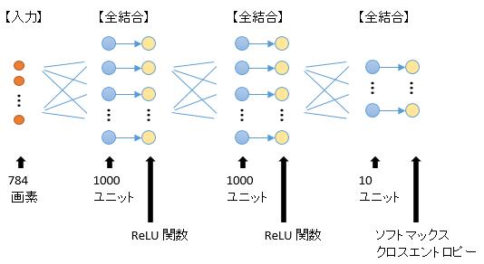 mnist_unit