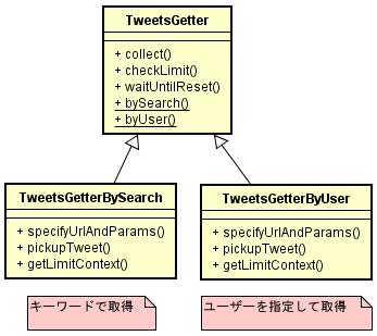 TweetGetter クラス図