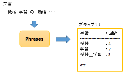 phrases_learn