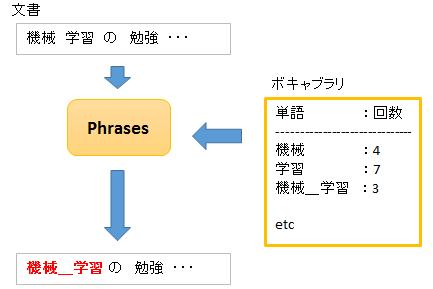 phrases_tran