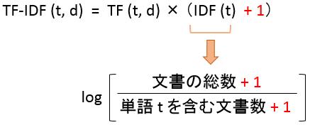 tdidf_ex2