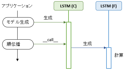 lstm_c_f