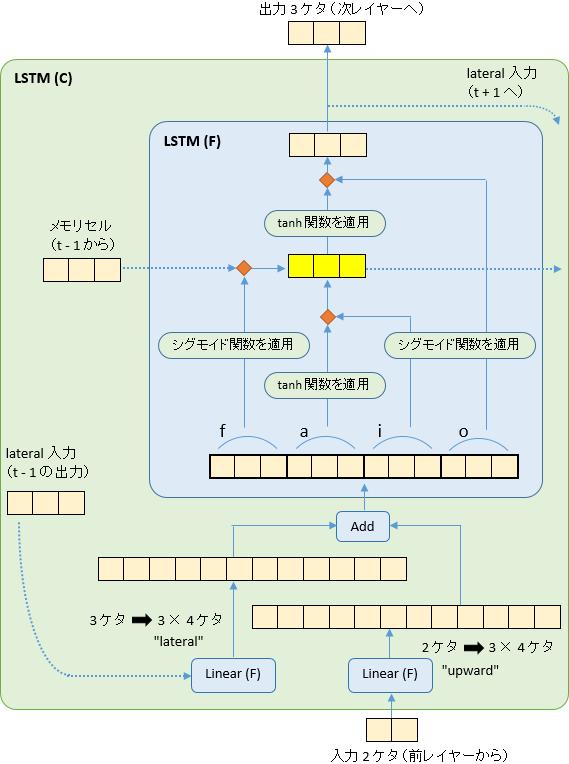 lstm_detail_dat