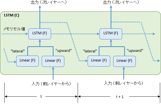 lstm_t1