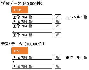 mnist_data