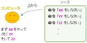 pg_order