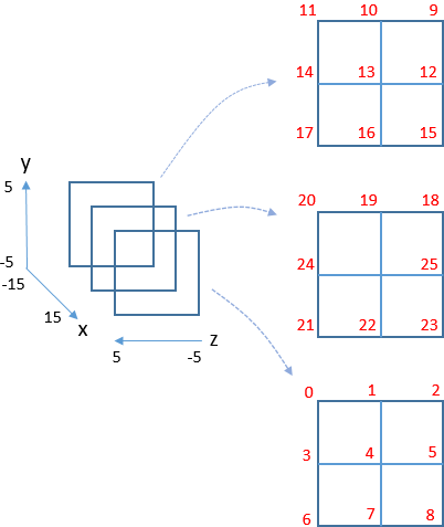 CubeGeometry