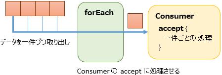 forEach-Consumer